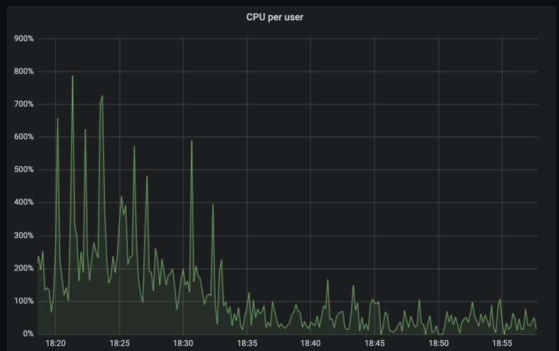 CPU usage for customer